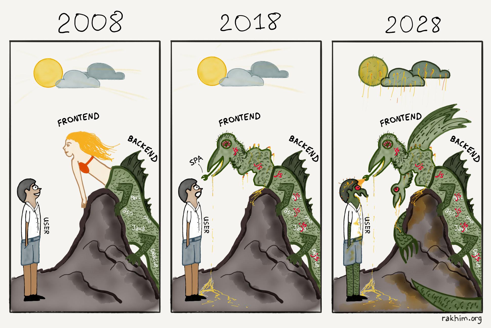 evolution of frontend vs  backend